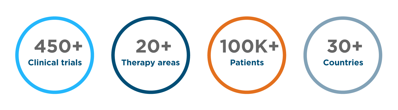 Therapeutic areas – Clinical trials CRO